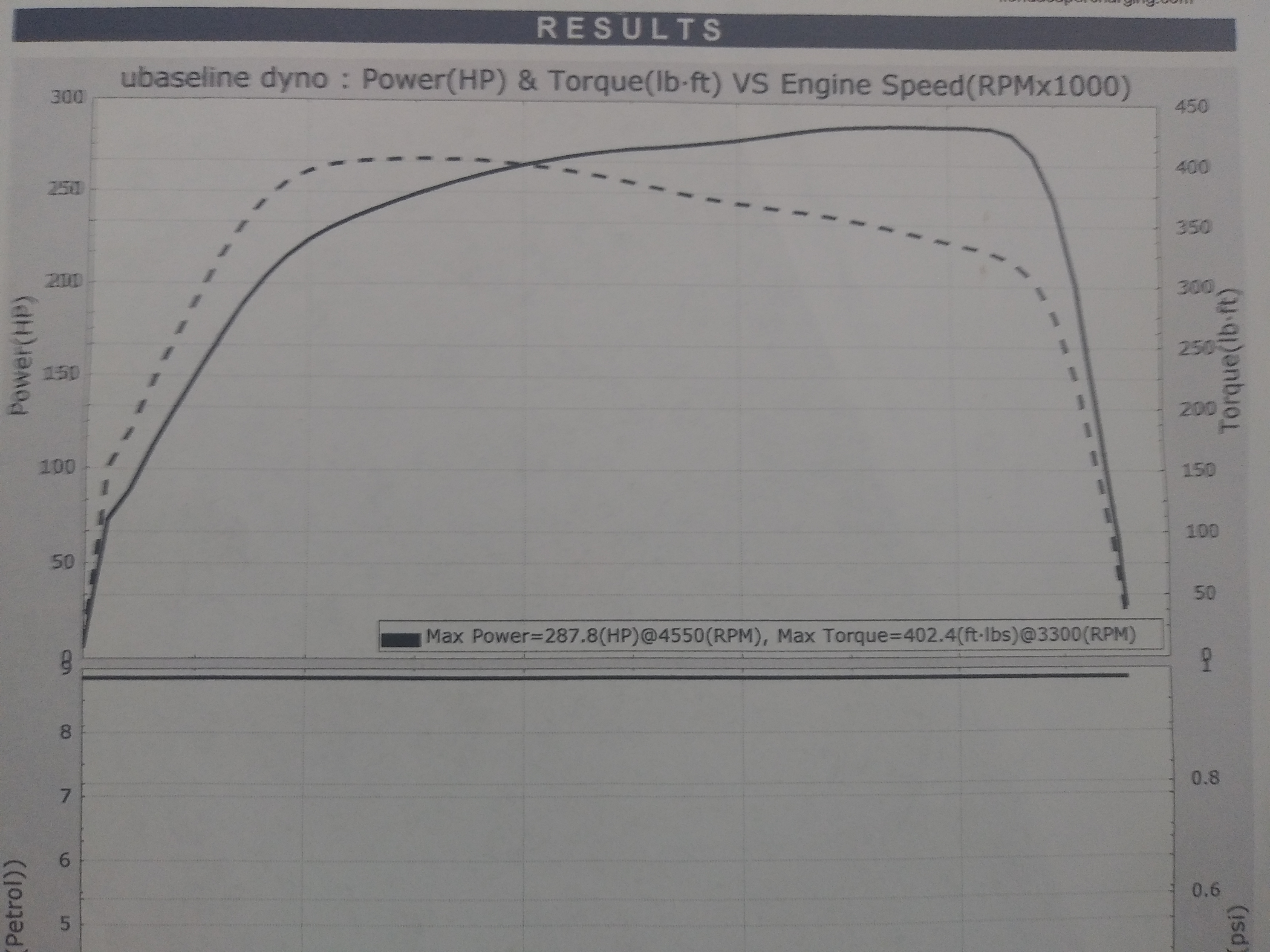 2015 Mustang Ecoboost Tune >> Just Dyno D My 2019 Mustang Ecoboost Non Performance Pack A10